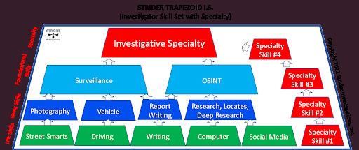 investigator skill set