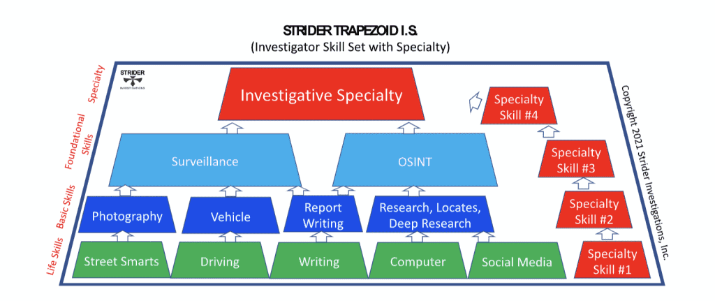investigator skill set with specialty